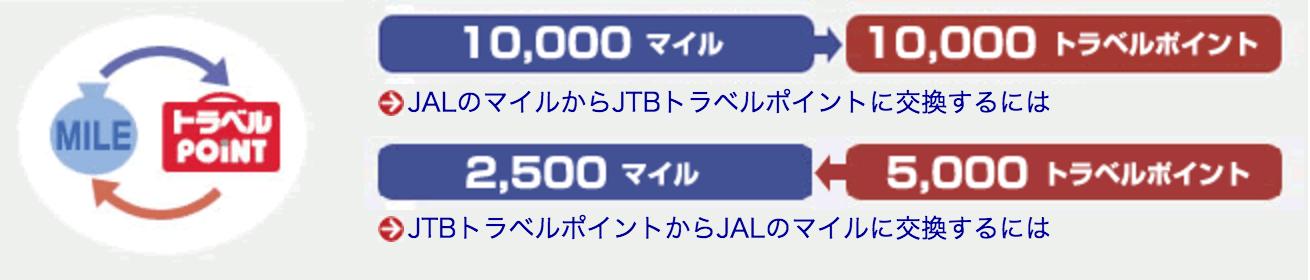 JTB旅カード JMB マイル交換