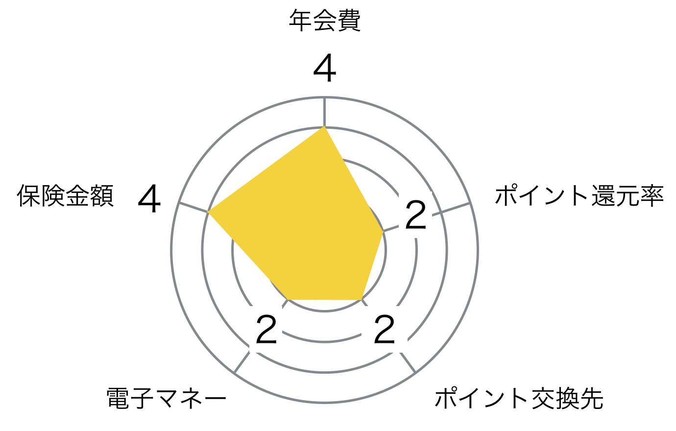ジャックスカードゴールドの評価レーダーチャート