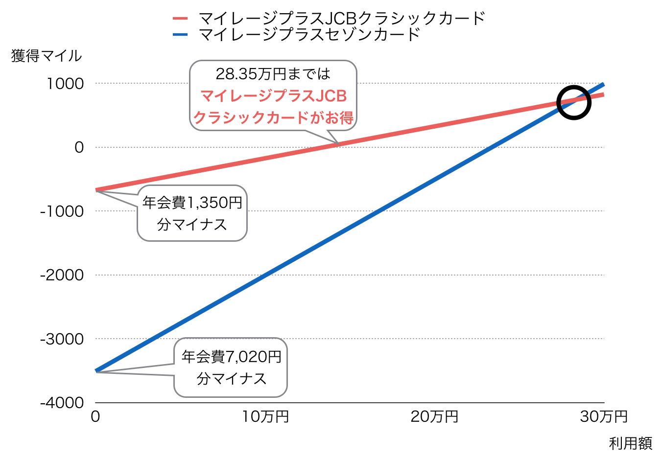 マイレージプラスカード グラフ比較