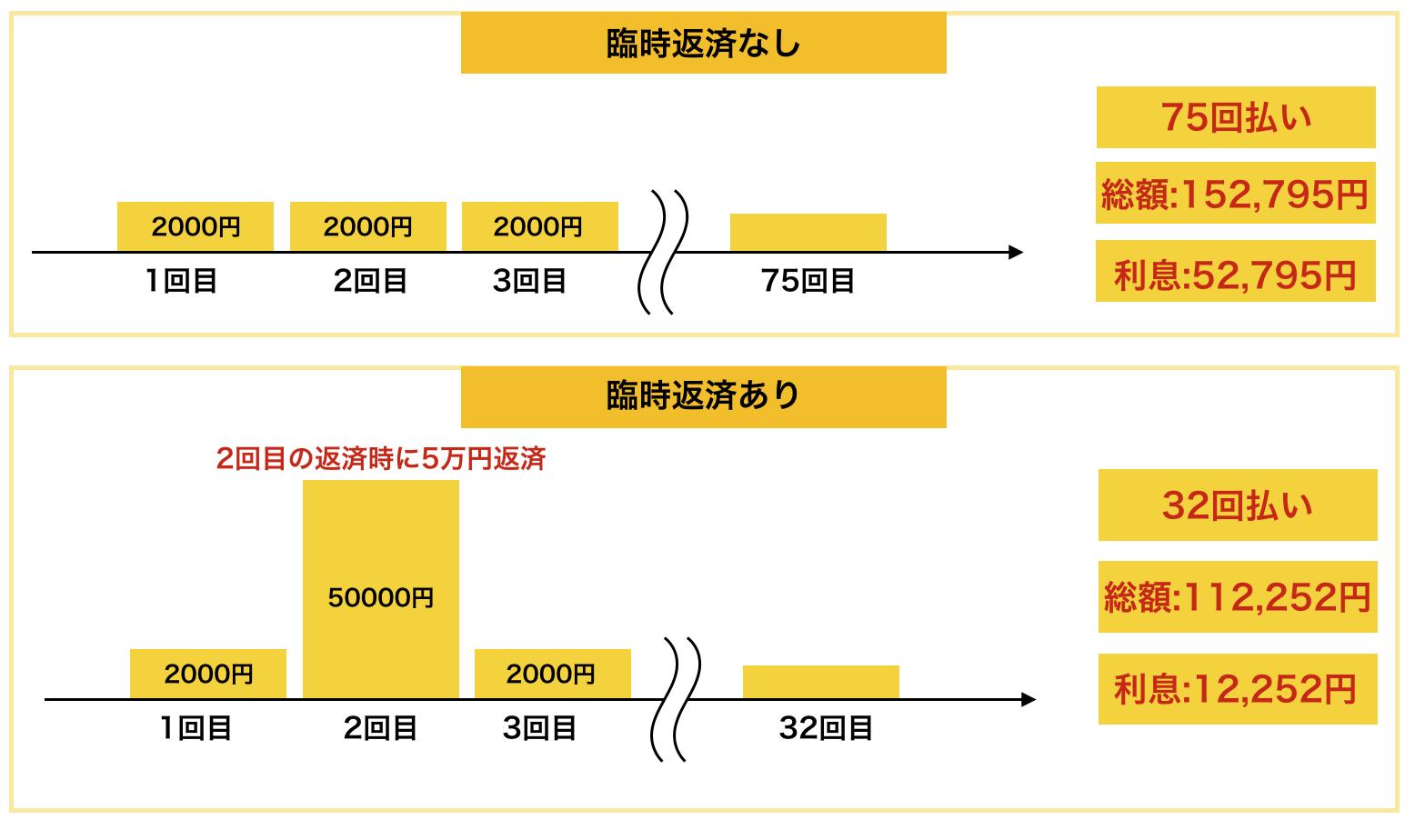 10万円を14.5%で借りて最低返済額2000円で返済する例