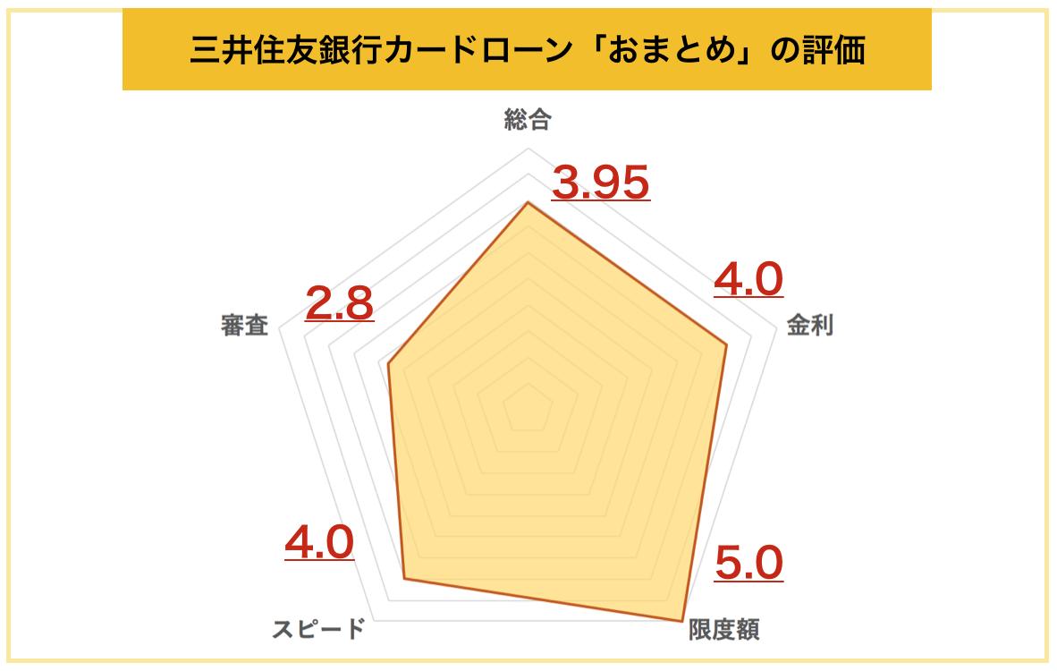 三井住友銀行カードローンおまとめ総評