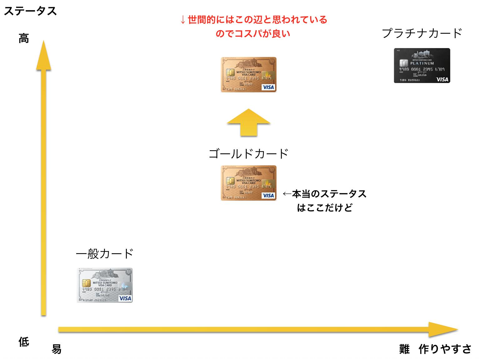 ゴールドカード ステータス 図解1