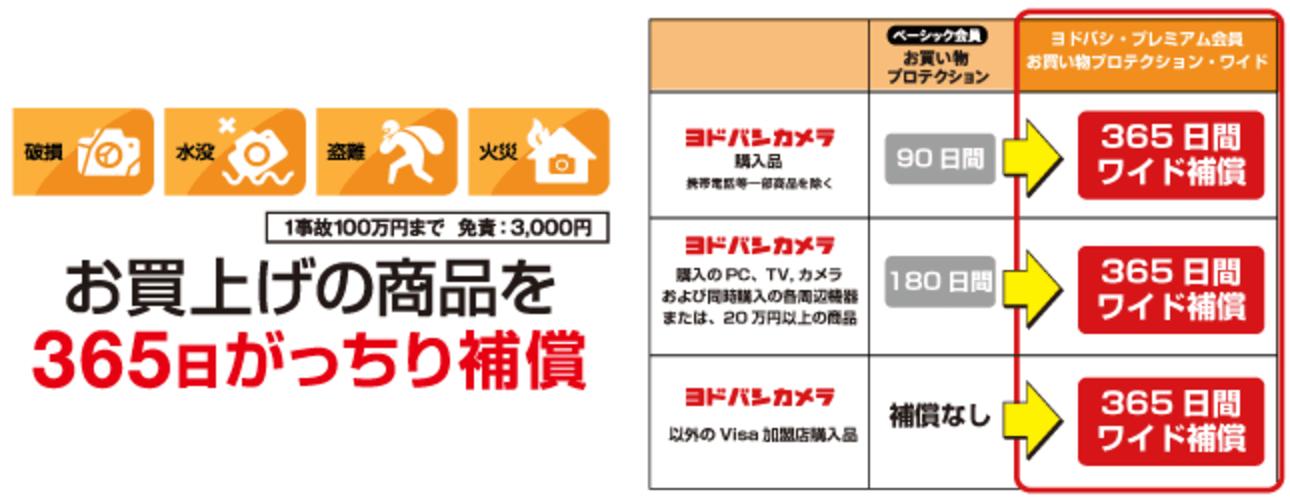 ゴールドポイントカード・プラス ヨドバシ・プレミアム