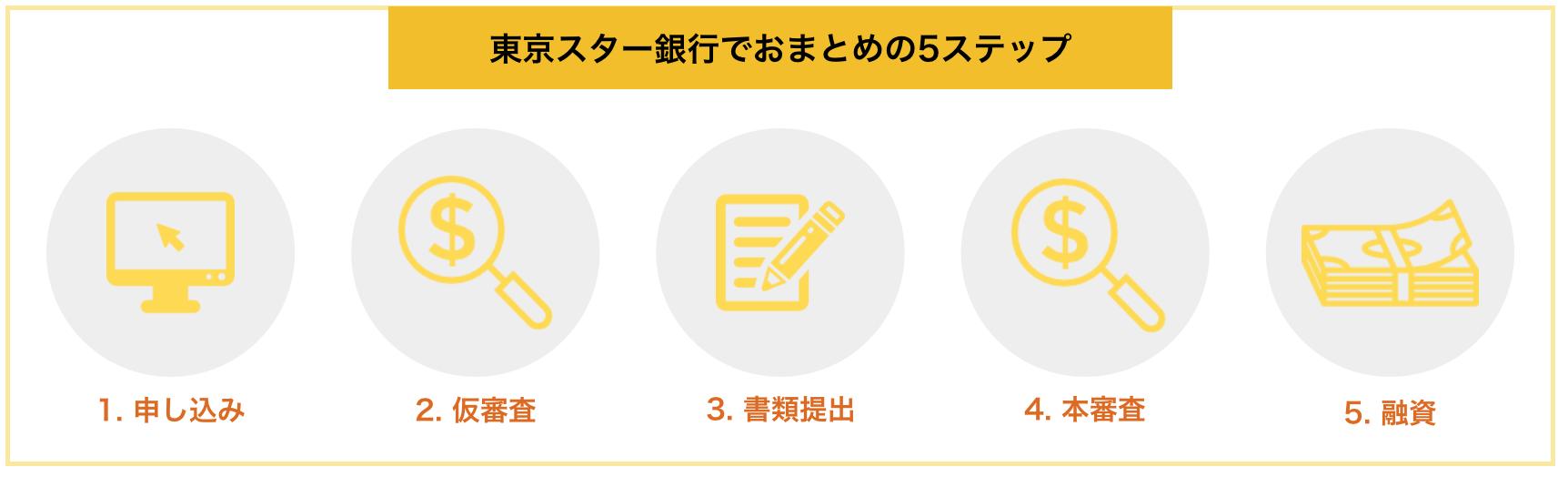 東京スター銀行でおまとめの5つのステップ