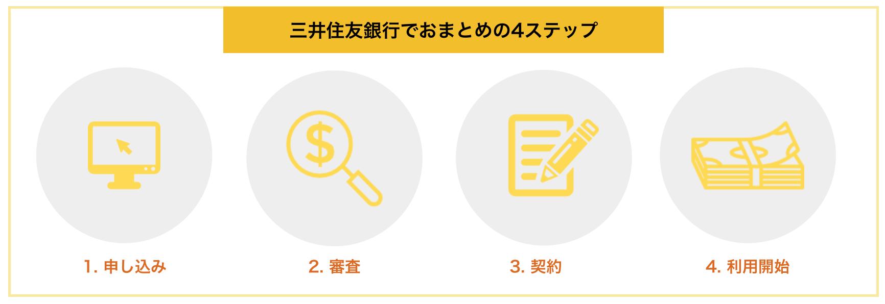 三井住友銀行おまとめの4つのステップ