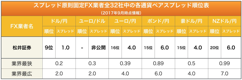 松井証券「各通貨ペアスプレッド順位表」