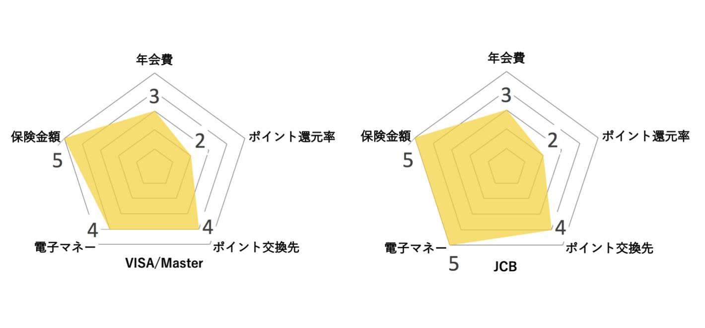 セディナゴールドカード レーダーチャート