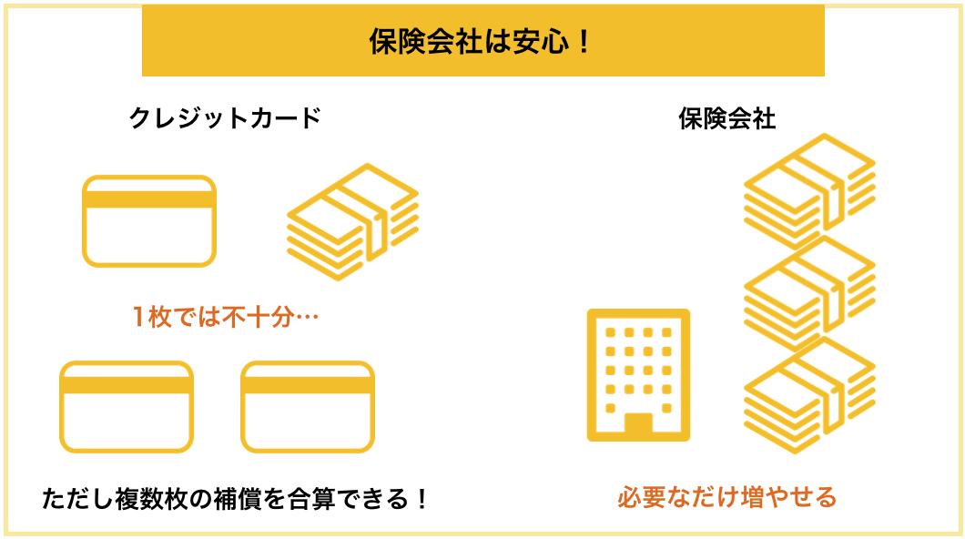 ゴールドカードの海外旅行保険は補償金額を合算できる