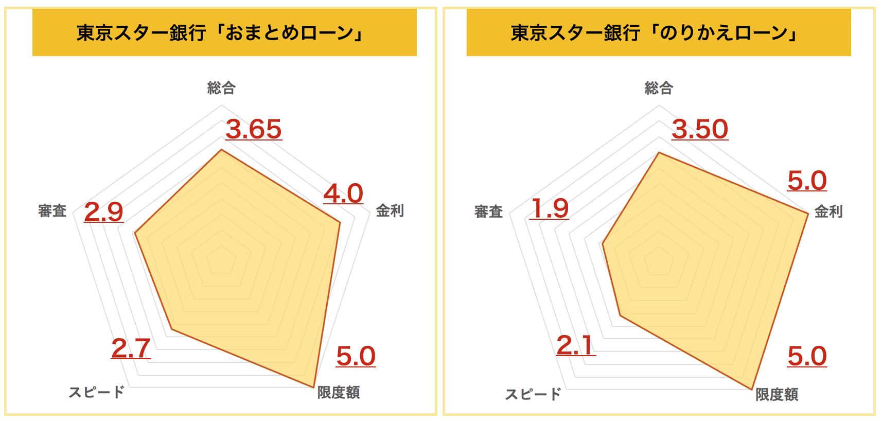 東京スター銀行のおまとめ・のりかえローン