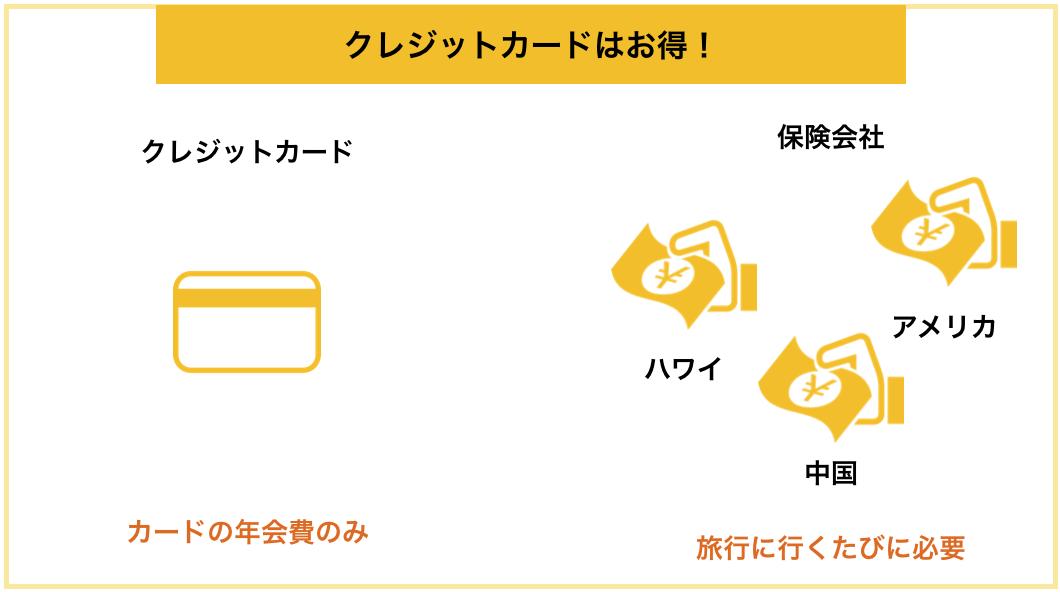 ゴールドカードの海外旅行保険は保険料がお得