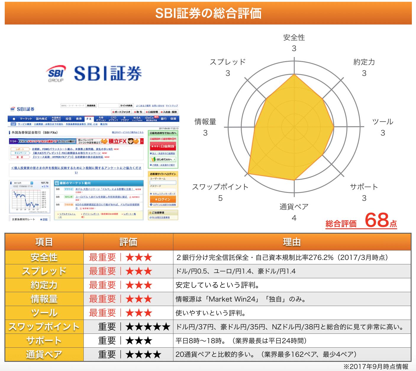 SBI証券の総評