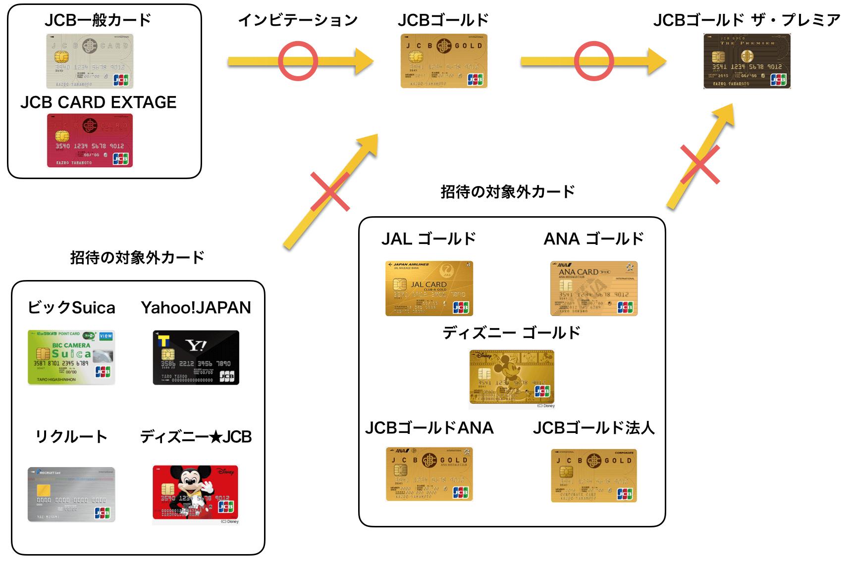 ゴールドカード インビテーション JCB1