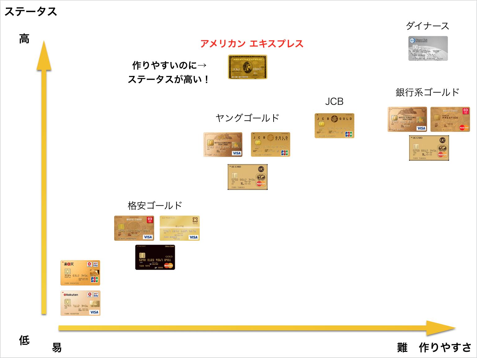 ゴールドカード ステータス 図解2