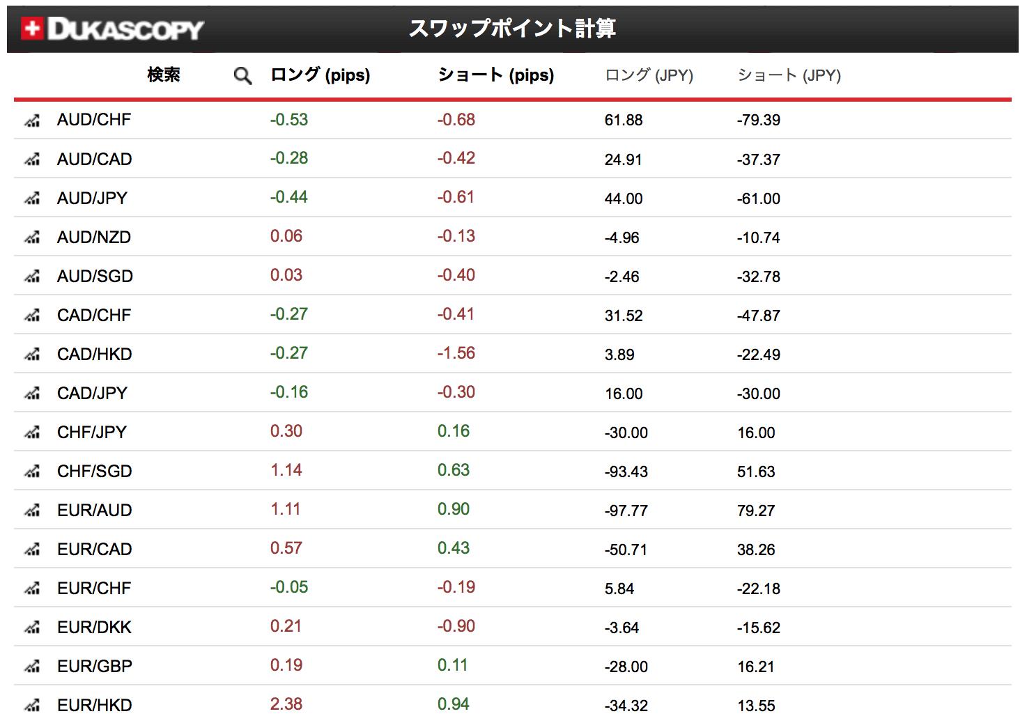 デューカスコピー・ジャパンのスワップポイント計算
