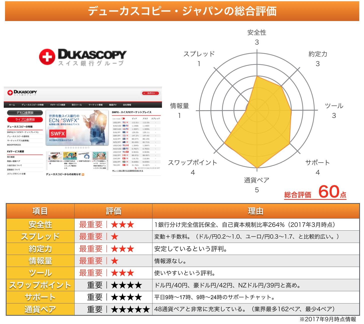 デューカスコピー・ジャパンの総評