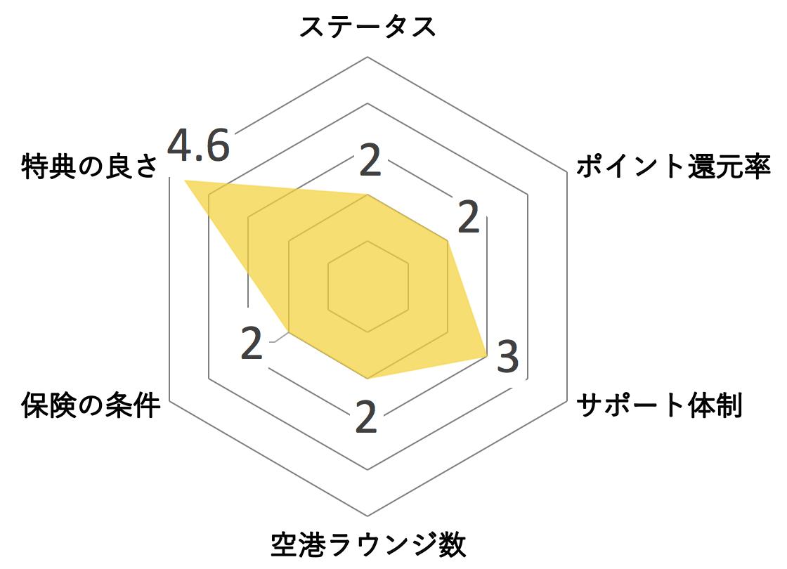 新生アプラスゴールドカード レーダーチャート メリット