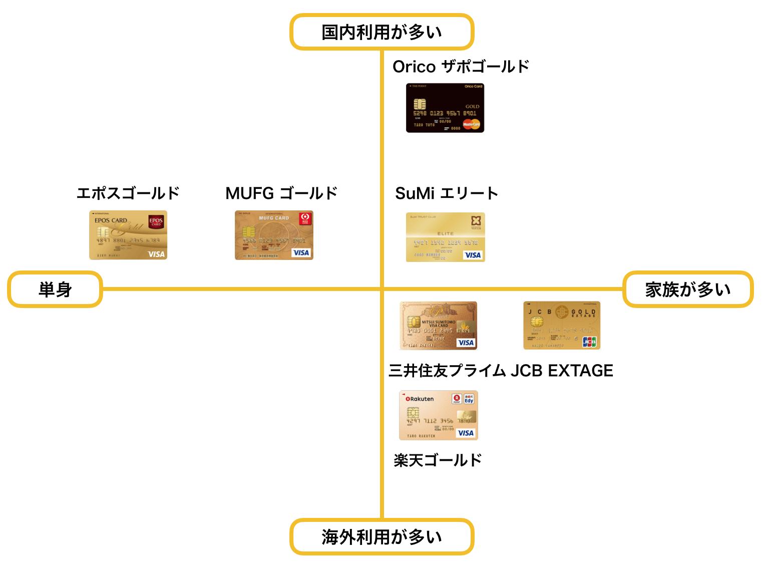 ゴールドカード おすすめ 20代 ポジショニングマップ4