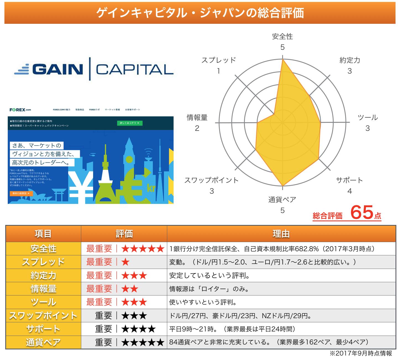 ゲインキャピタル・ジャパン(FOREX.com)の総評