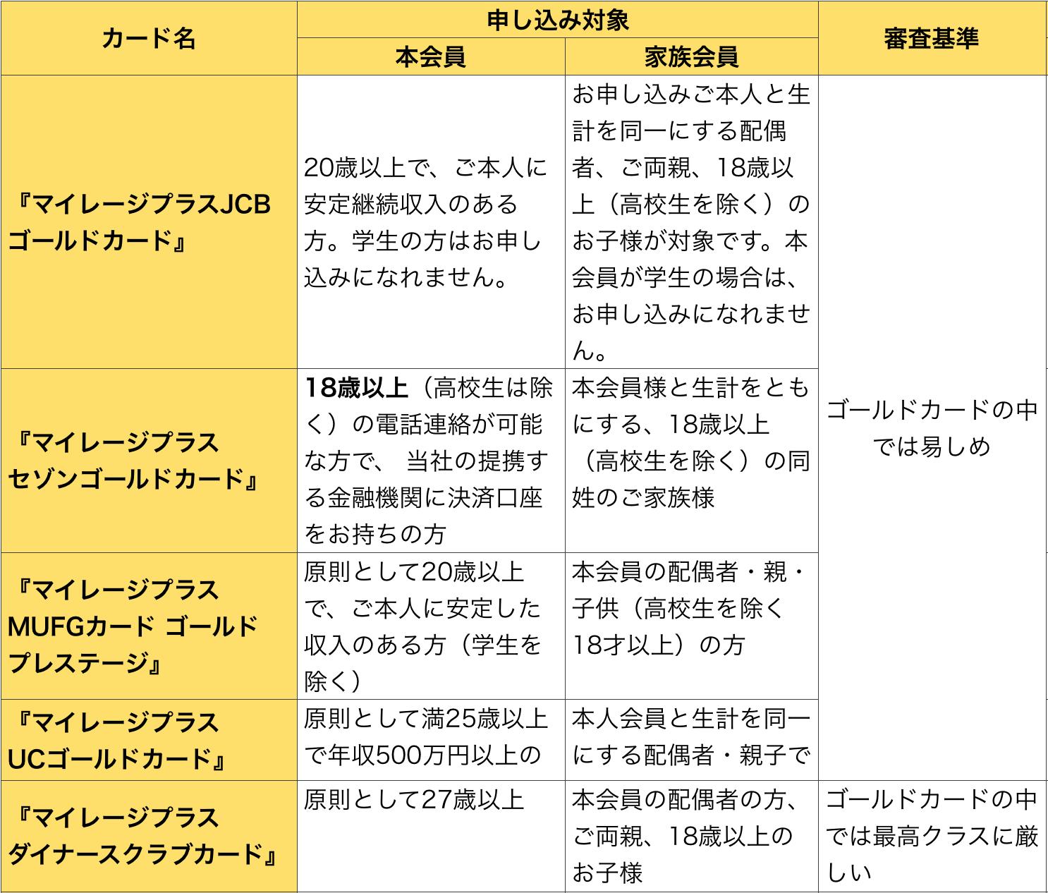 マイレージプラスゴールドカードの申し込み資格・審査難易度の比較