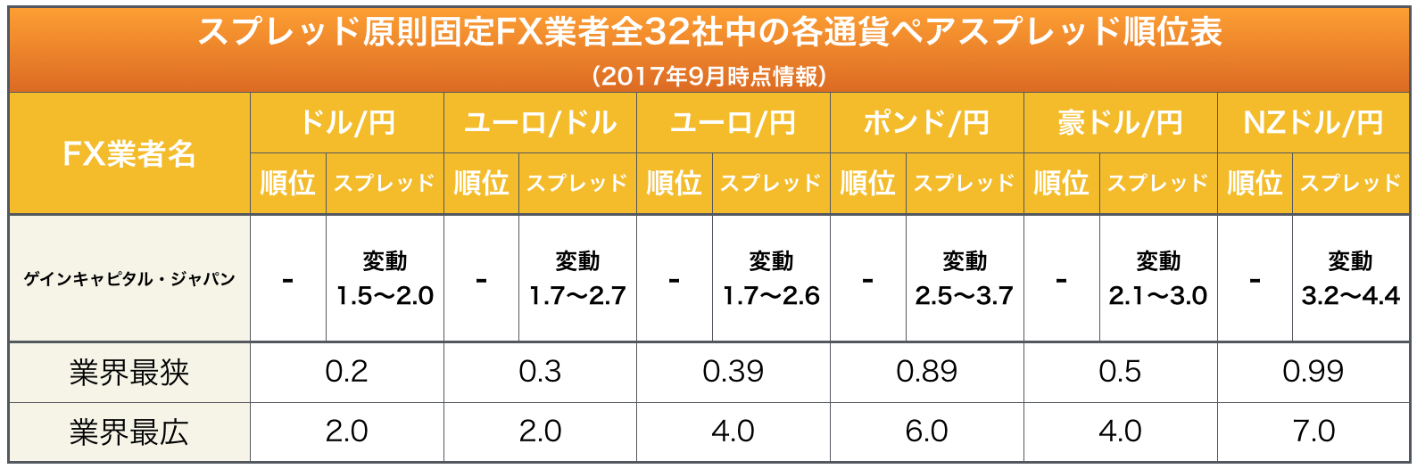 ゲインキャピタル・ジャパン(FOREX.com)の主要通貨ペアに於けるスプレッド