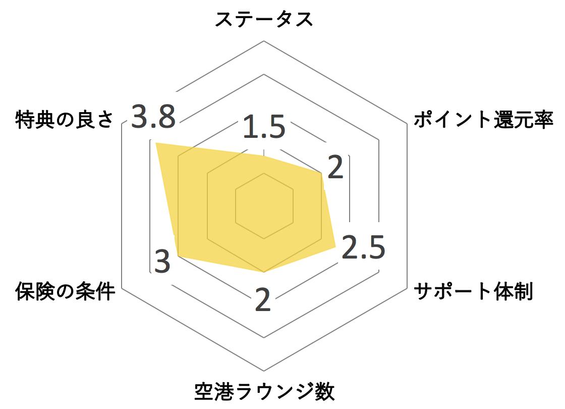 エポスゴールドカード レーダーチャート メリット