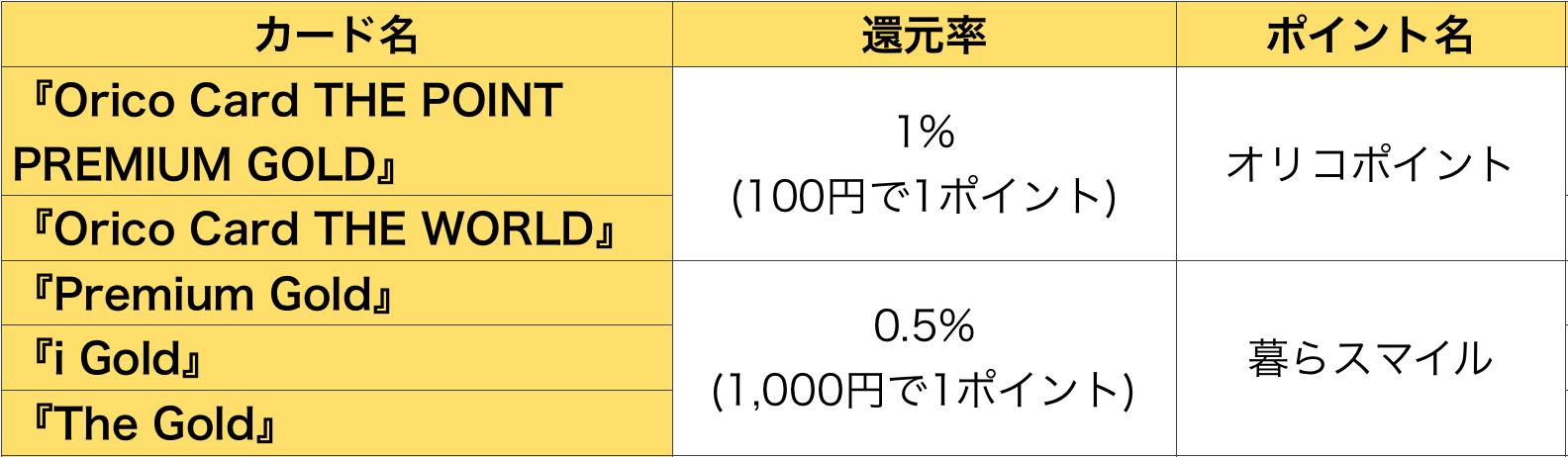 オリコゴールドカード ポイント還元率とポイントの種類