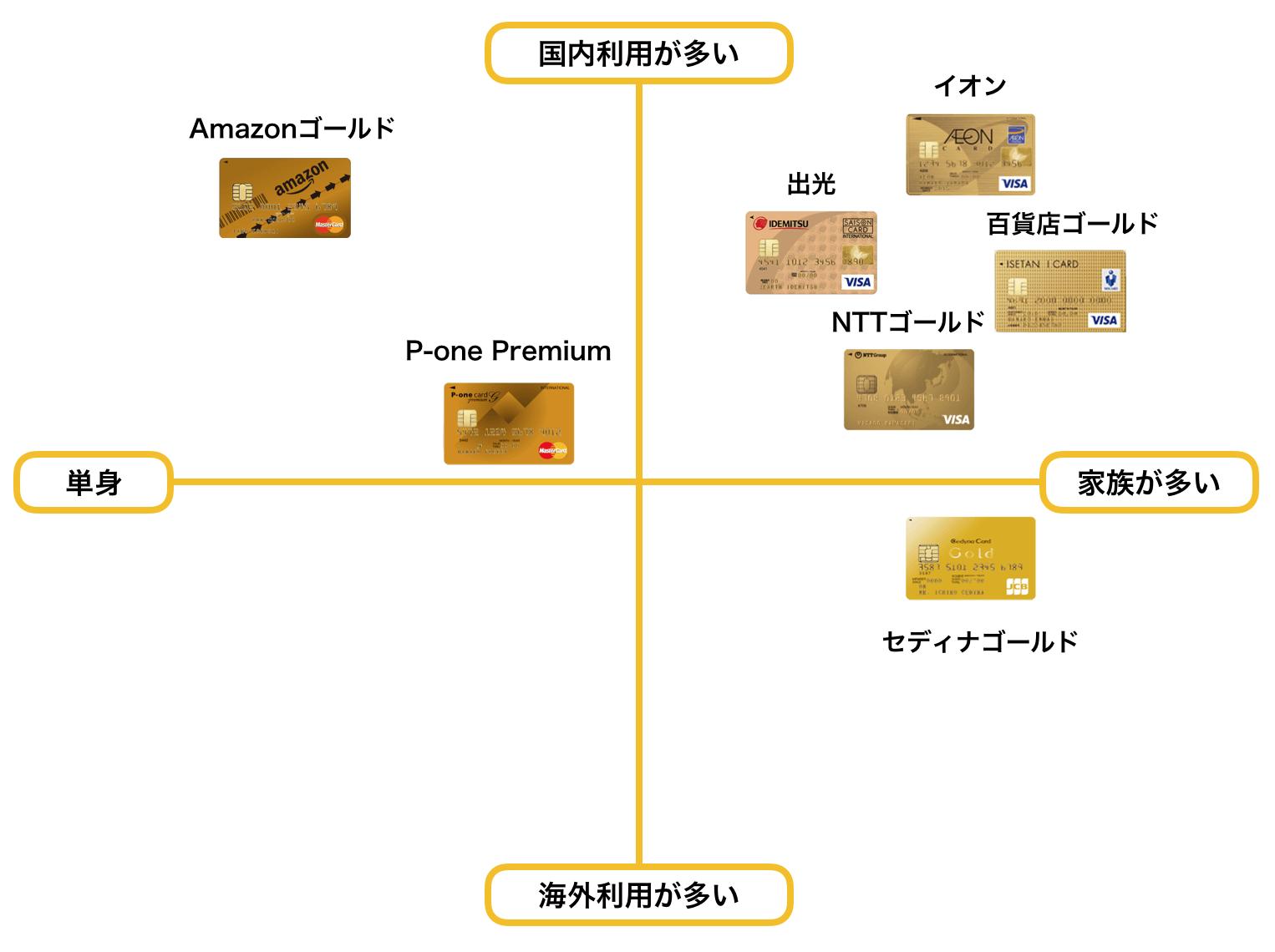 ゴールドカード おすすめ 40代 ポジショニングマップ2