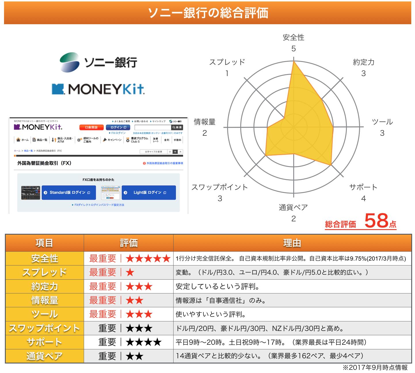 ソニー銀行の総合評価
