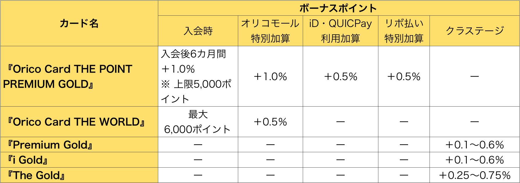 オリコゴールドカードのボーナスポイントの比較