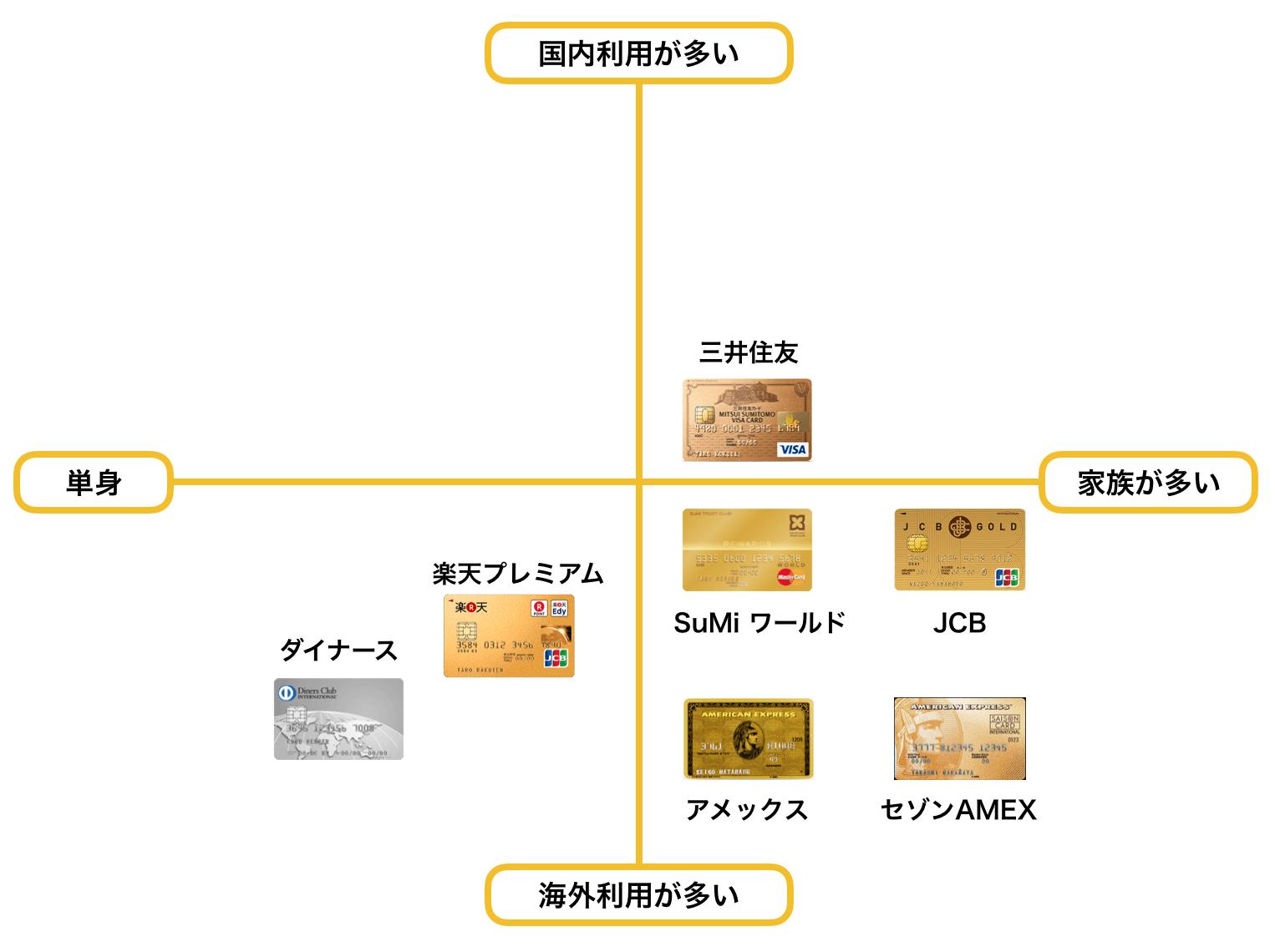 ゴールドカード おすすめ 30代 ポジショニングマップ2