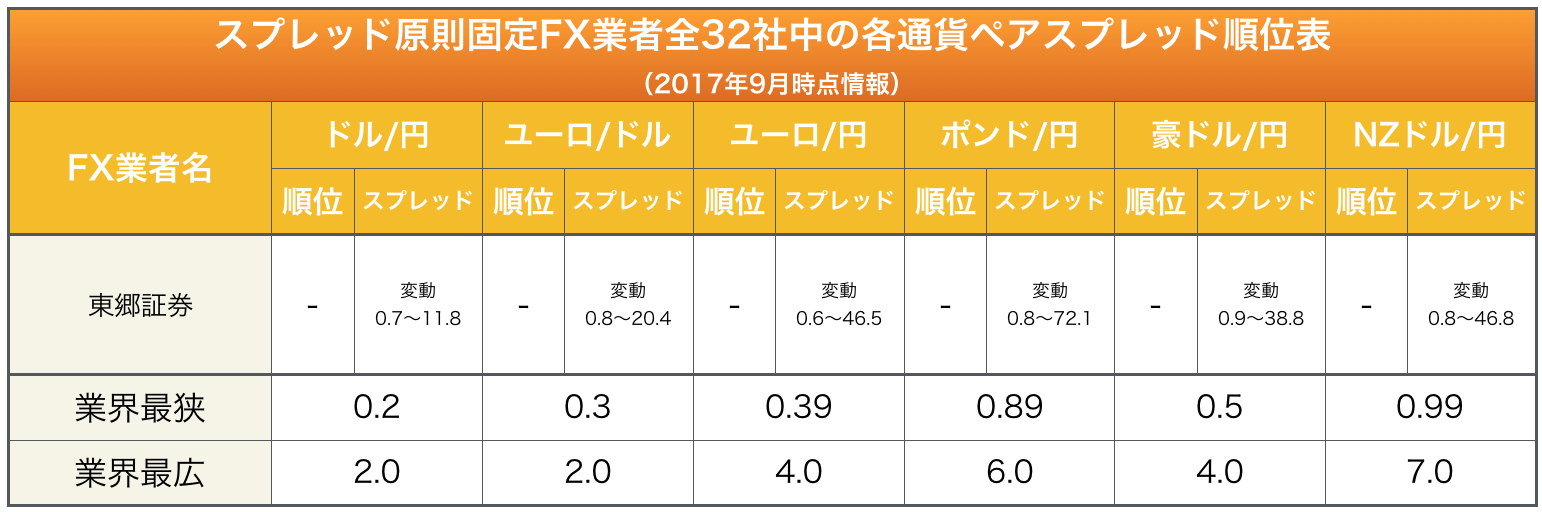 東郷証券の主要通貨ペアに於けるスプレッド