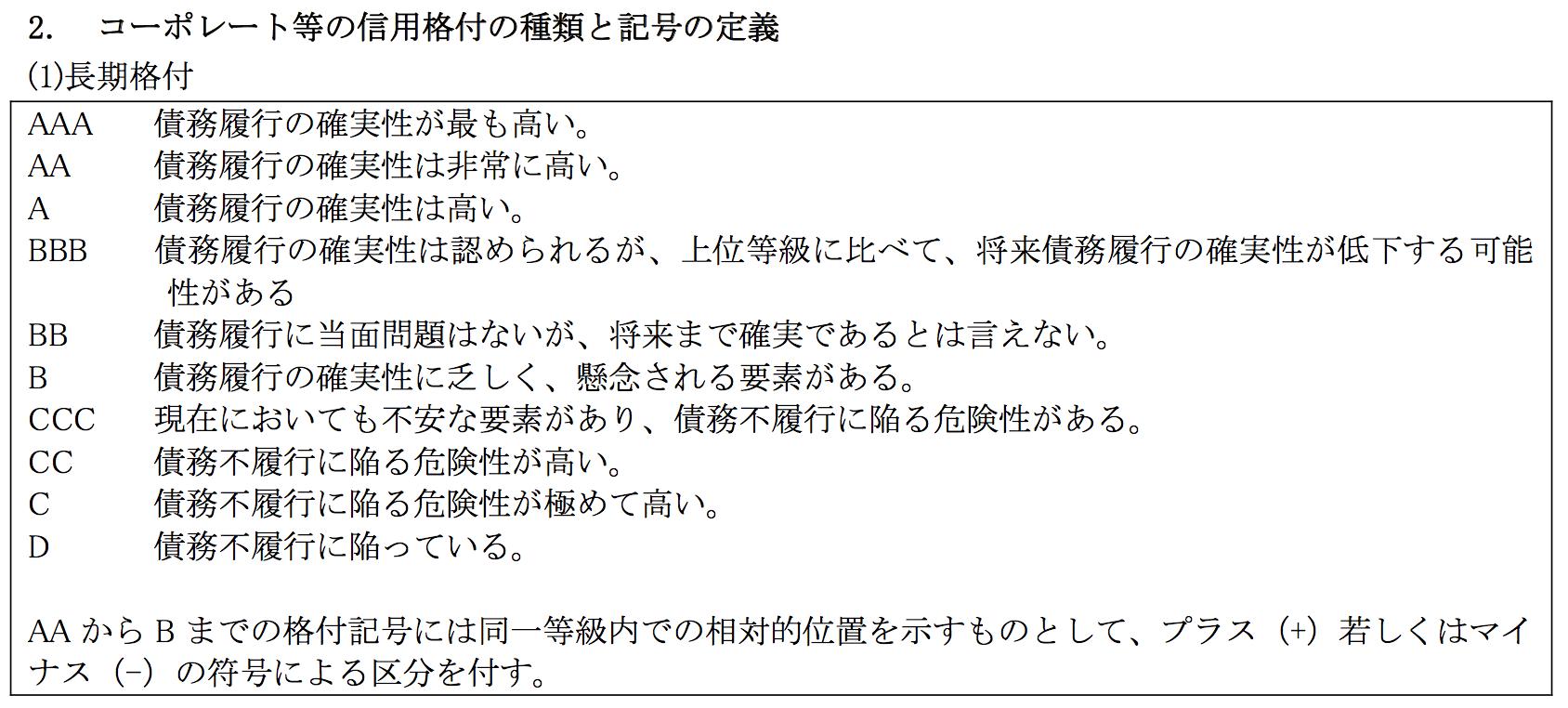 日本格付研究所(JCR)の格付定義