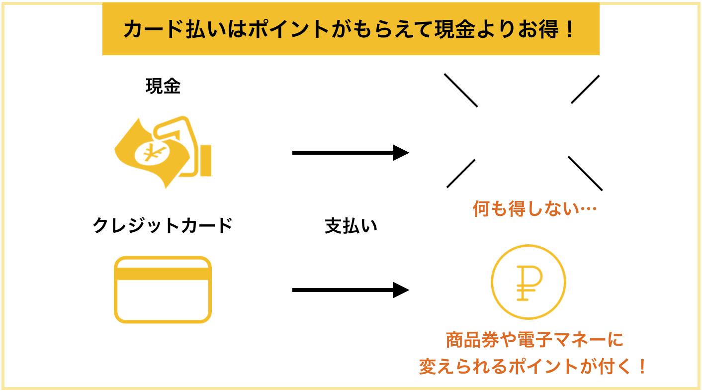 三井住友VISAクラシックカードA メリット3