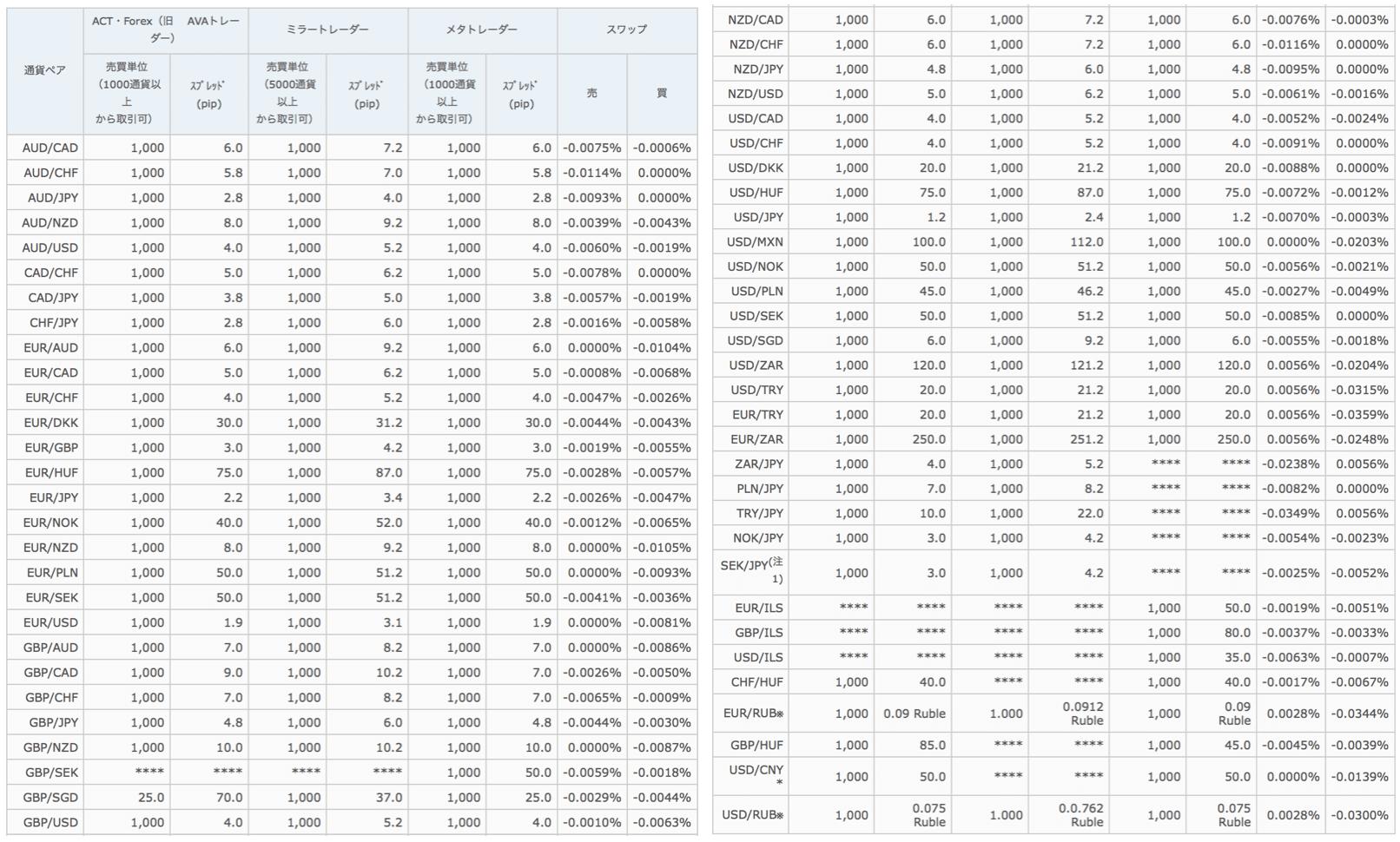 アヴァトレード・ジャパンの通貨ペア