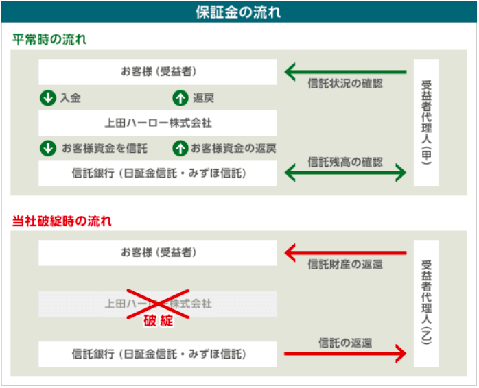 上田ハーロー 保証金の流れ