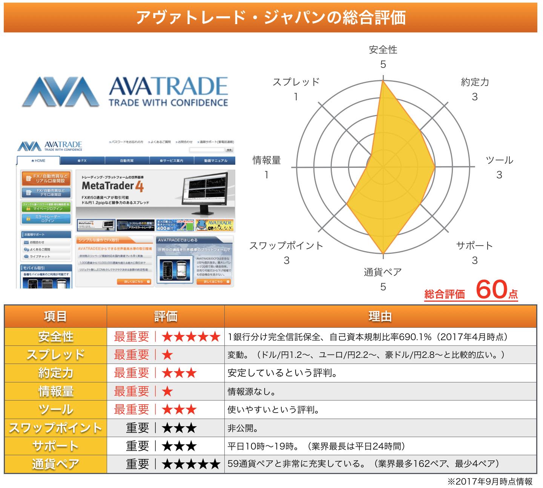 アヴァトレード・ジャパンの総評