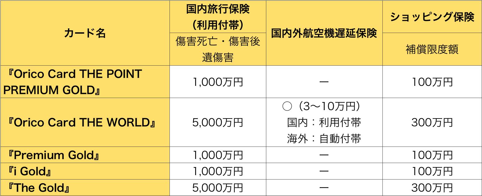 オリコゴールドカートの国内・航空機・ショッピング保険の比較