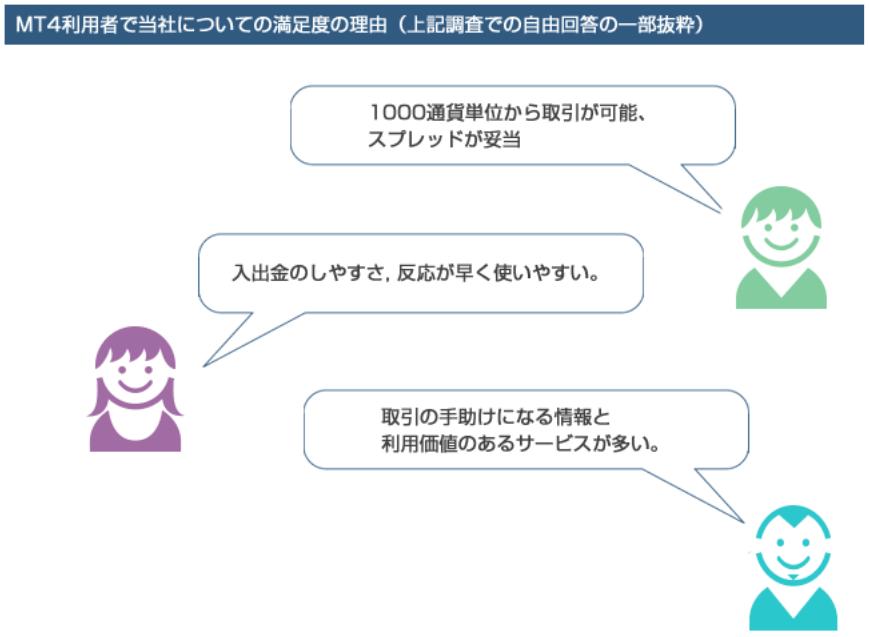 ゲインキャピタル・ジャパン(FOREX.com)満足度の理由