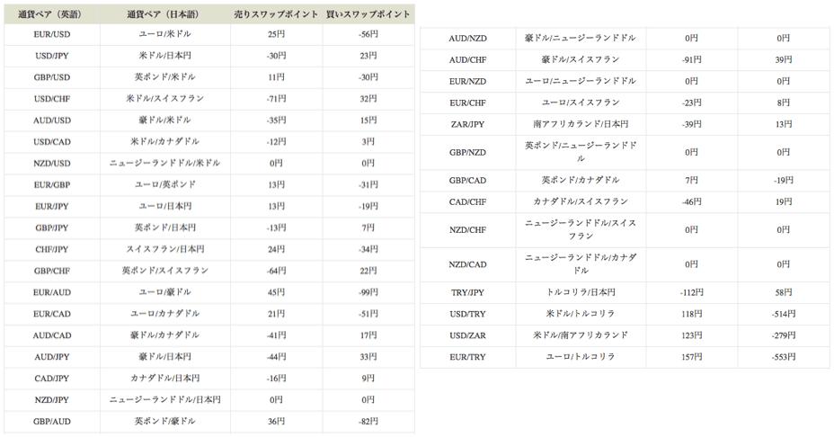 アリーナ・エフエックスのMT4口座では、日本円の関係しない通貨ペアや珍しい通貨ペア含め33通貨ペアの取引が可能