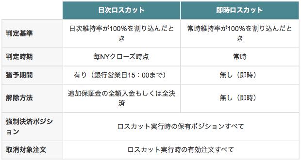 上田ハーロー ロスカット