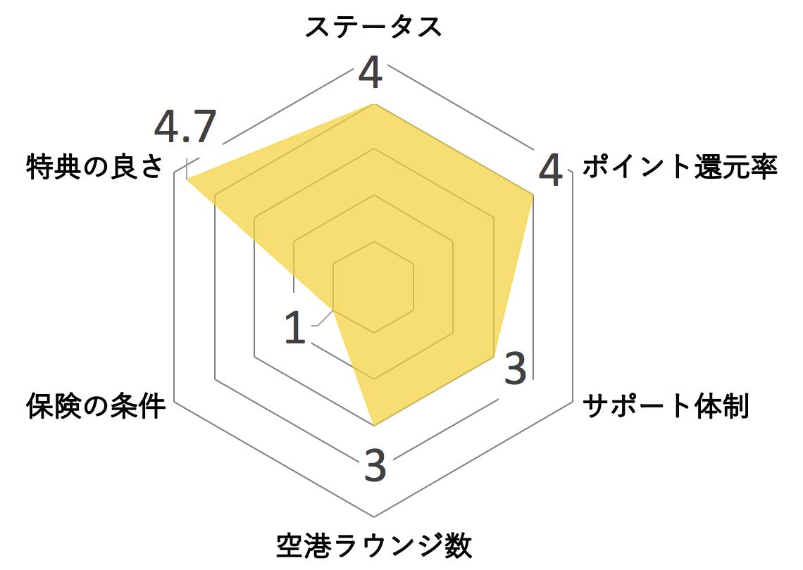 SuMi TRUST CLUB リワード ワールド カード レーダーチャート メリット