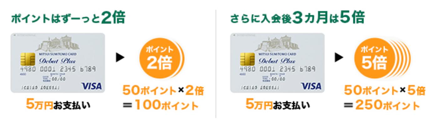 三井住友VISAデビュープラスカード ポイント お得