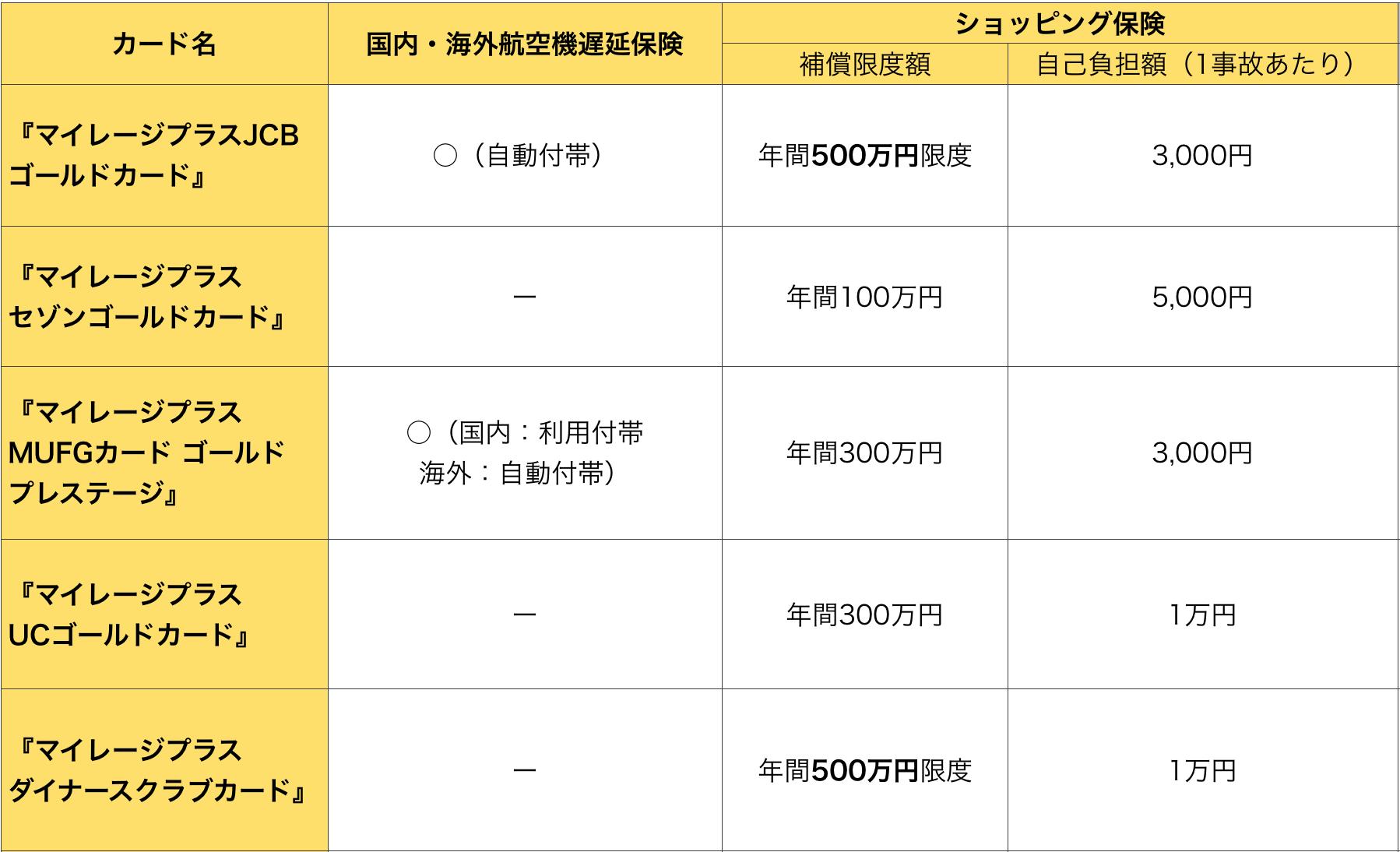 マイレージプラスゴールドカード その他保険3