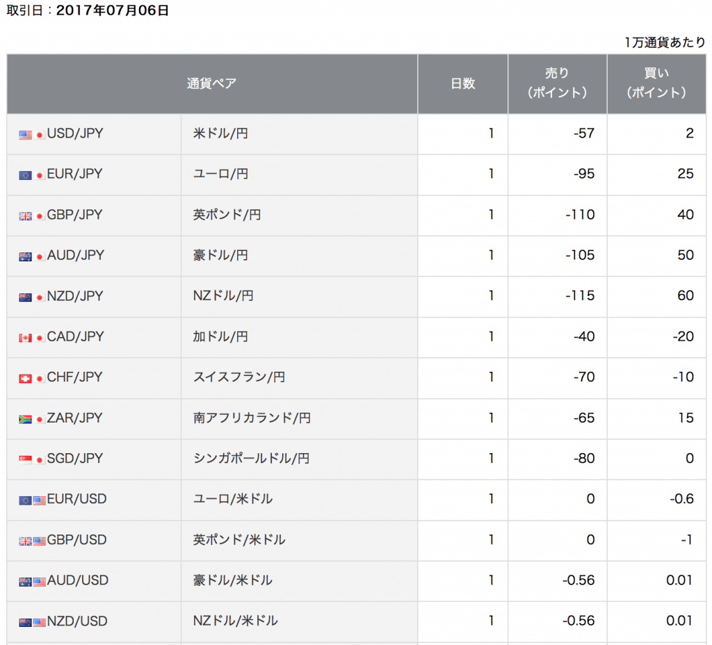 岡三オンライン証券 スワップポイント