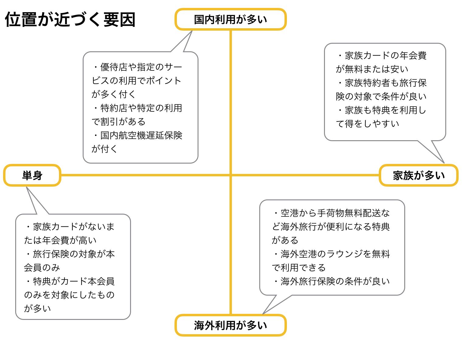 ゴールドカード おすすめのポジショニングマップ(軸説明)