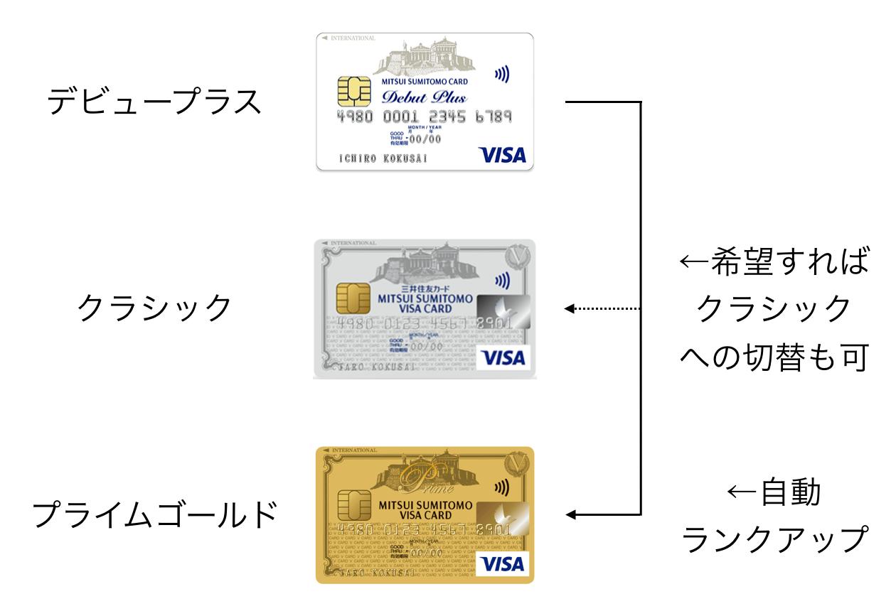 三井住友VISAデビュープラスカード ランクアップ 新券面 201903