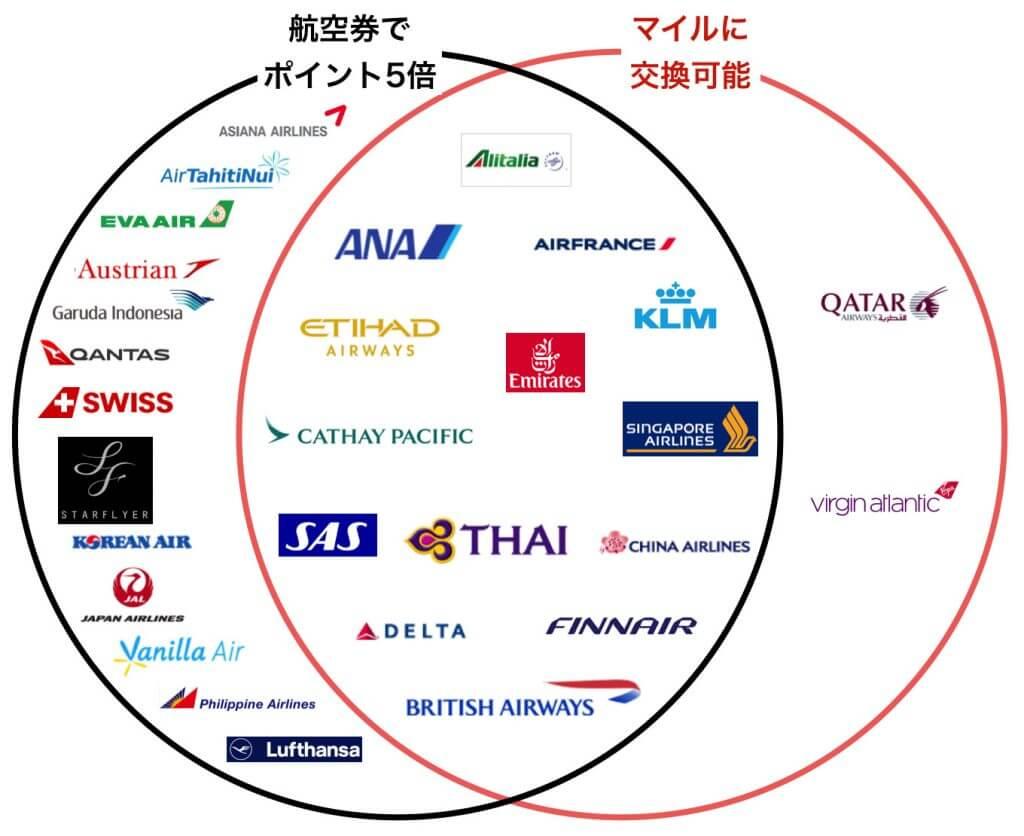 アメリカン・エキスプレス・スカイ・トラベラー・プレミア・カードでポイント5倍やマイルに交換できる航空会社
