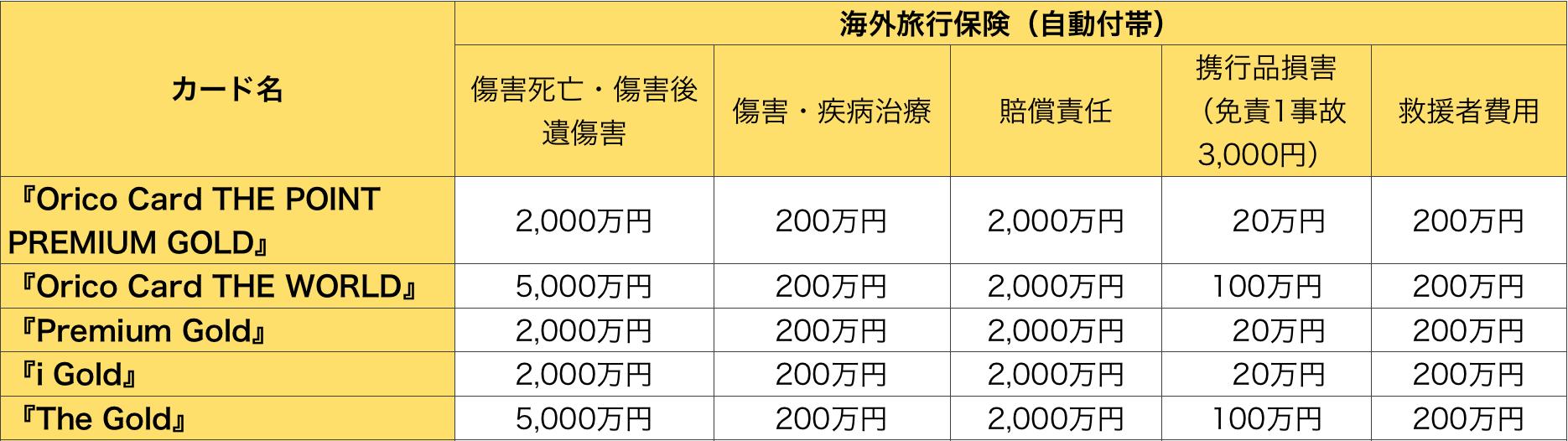 オリコゴールドカードの海外旅行保険の比較