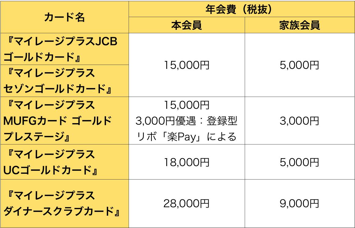 マイレージプラスゴールドカードの年会費の比較