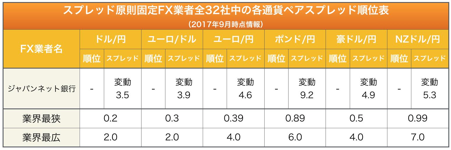 ジャパンネット銀行「各通貨ペアスプレッド順位表」